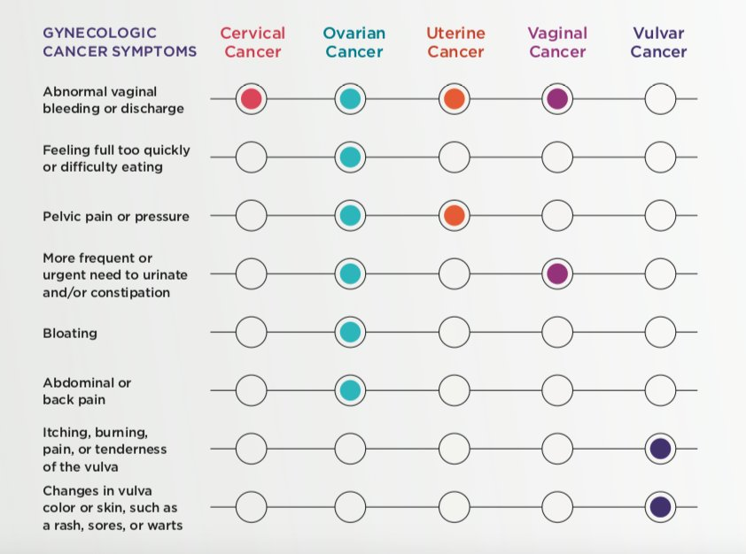 warts and ovarian cancer)