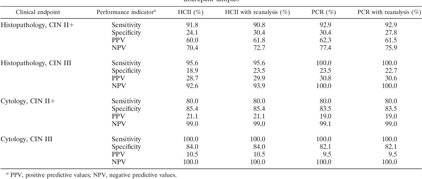 human papillomavirus detection methods)
