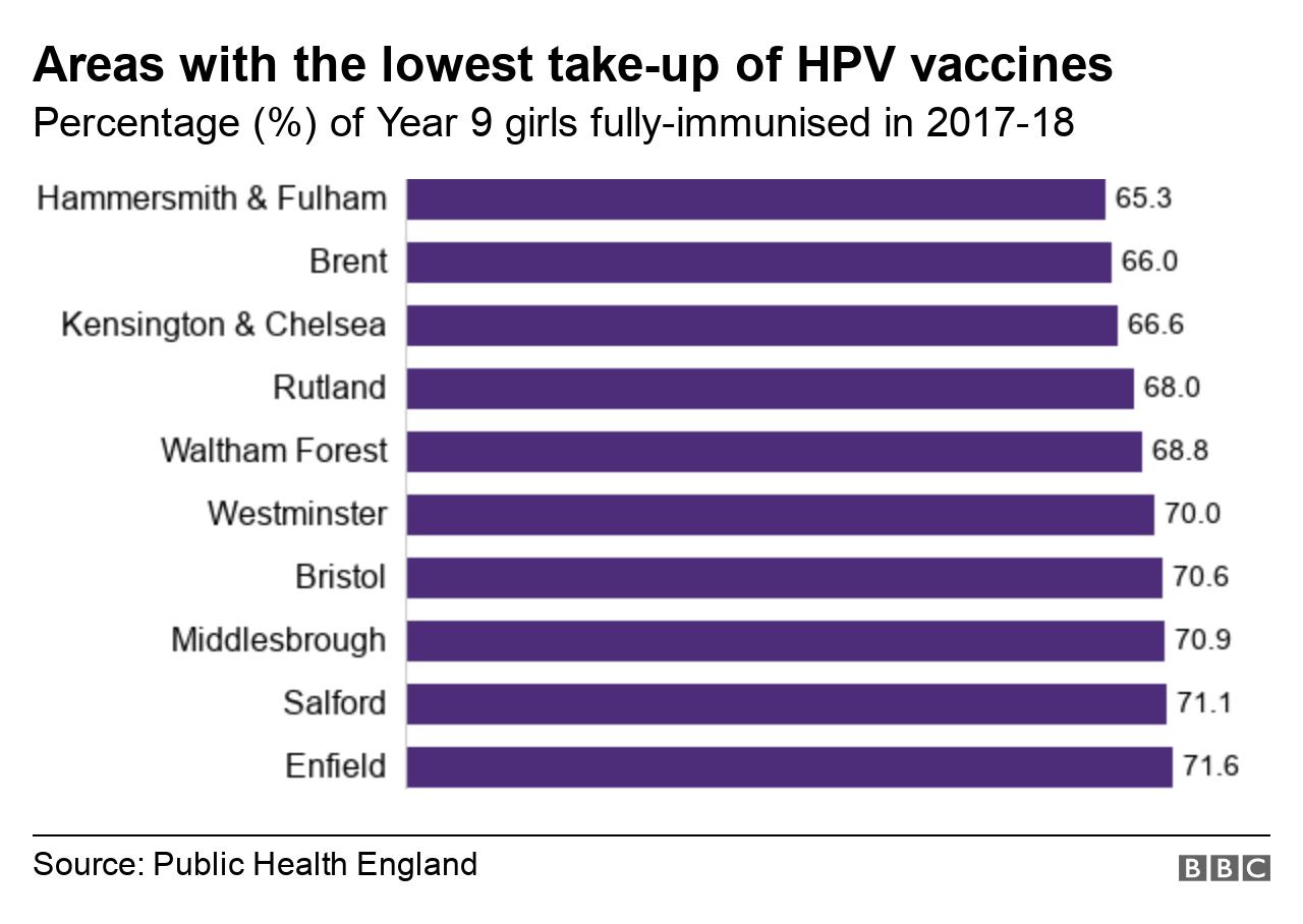hpv vaccine nhs)