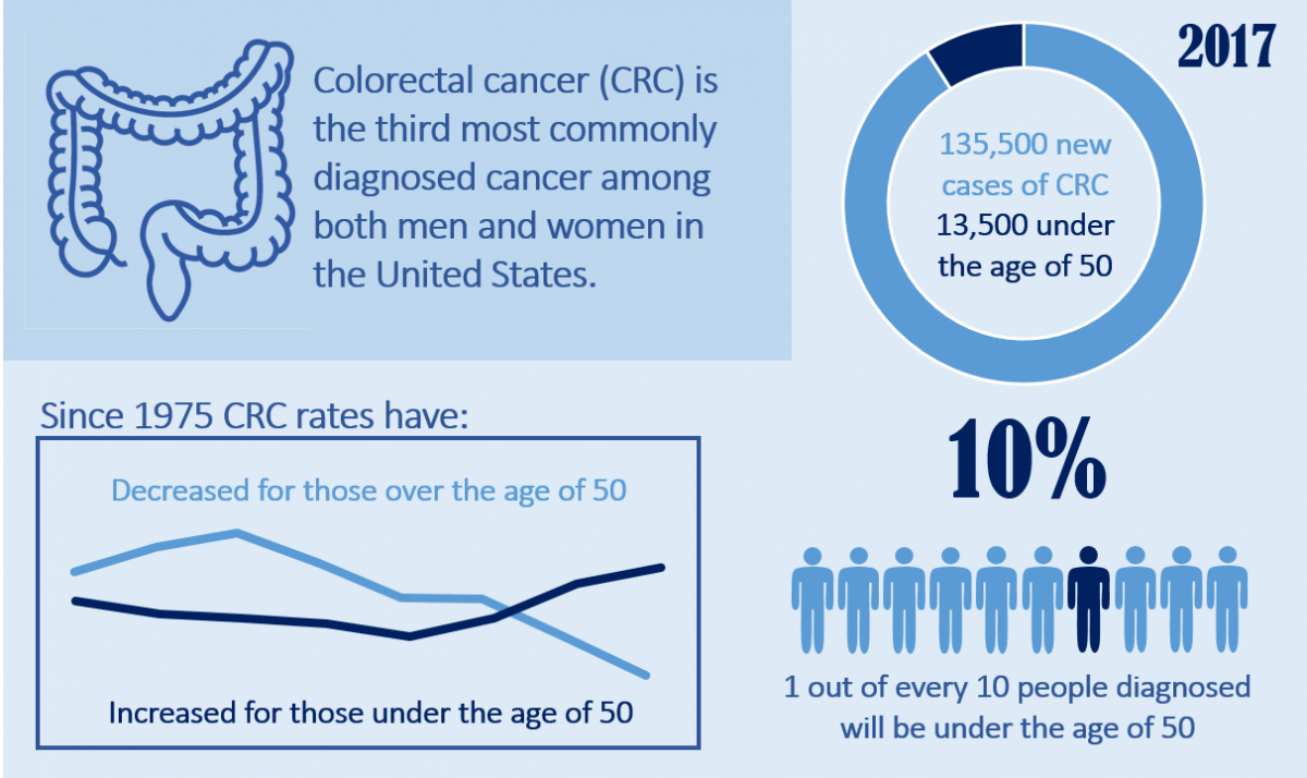 rectal cancer young age