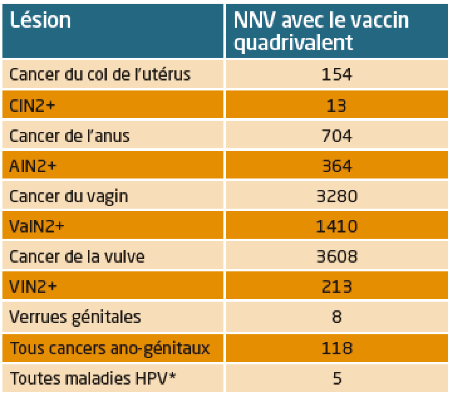 vaccination anti-hpv et cancer du col de luterus throat cancer from hpv symptoms