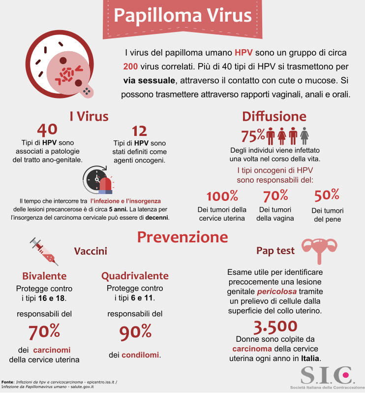 papilloma virus contagio gola