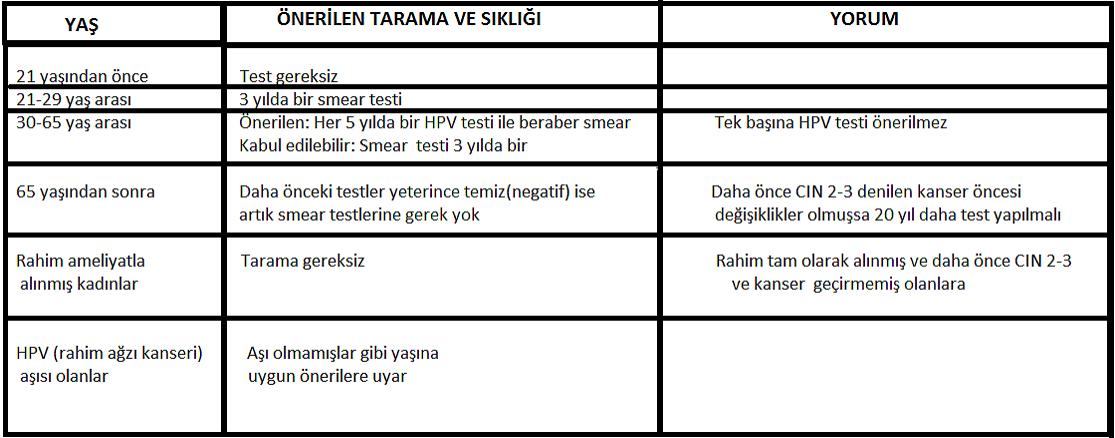 hpv testi negatif ise)