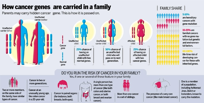cancer and genetic