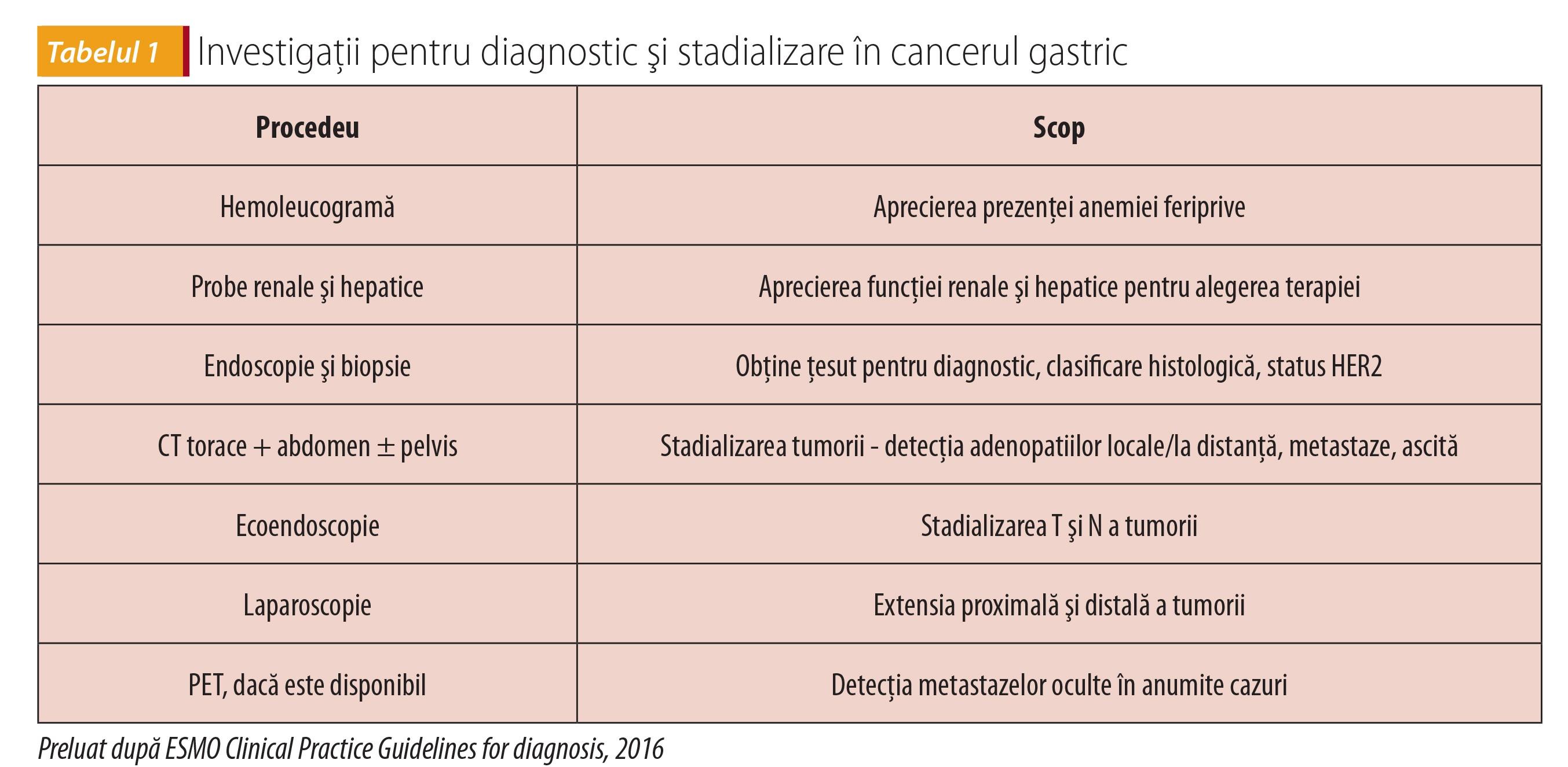 cancerul gastric generalitati