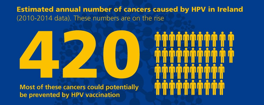 The HPV vaccine protects girls against cervical cancer