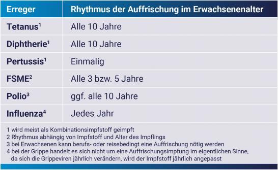 hpv impfung rhythmus)