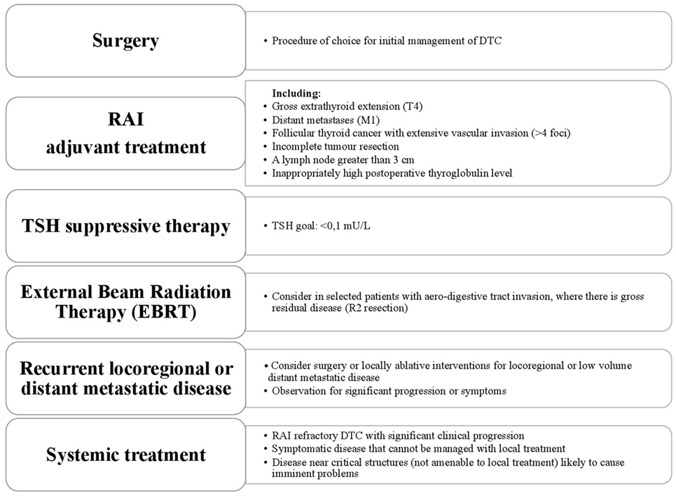 papillary thyroid cancer recurrence symptoms
