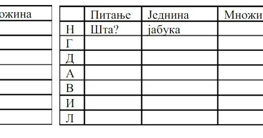 padezi srpski jezik testovi 5 razred)