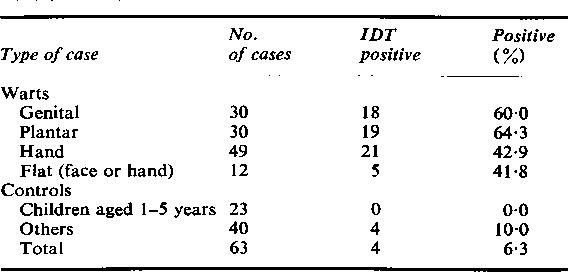 papilloma virus hpv 42)