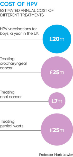 hpv vaccine cancer uk)