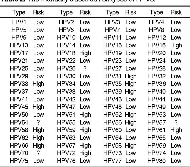 human papillomavirus classification tratament pt oxiuri la adulti