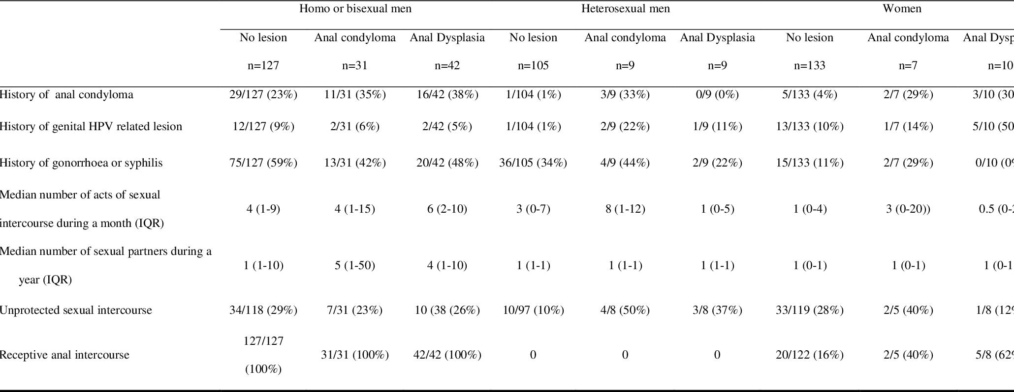 hpv impfung condylome cancer vezica urinara cauze