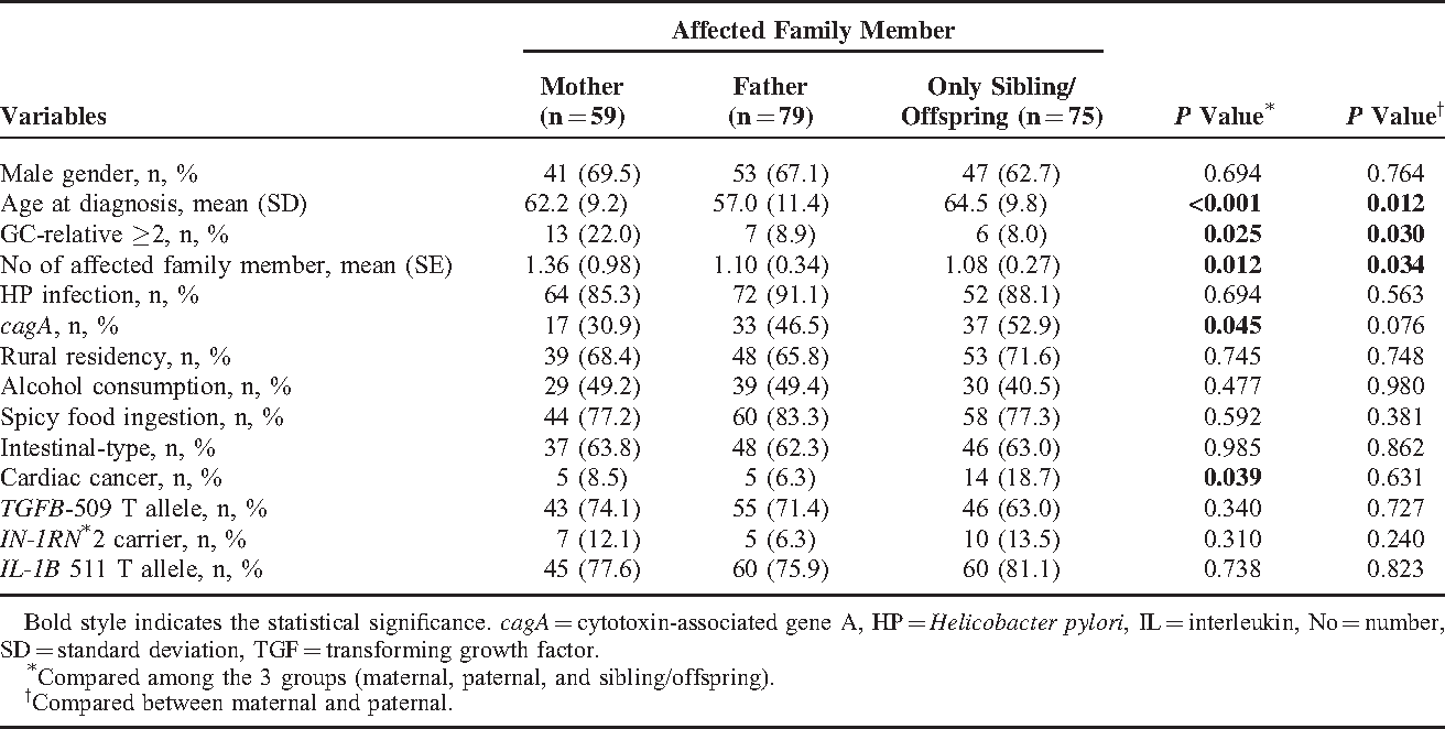 cancer with familial clustering)