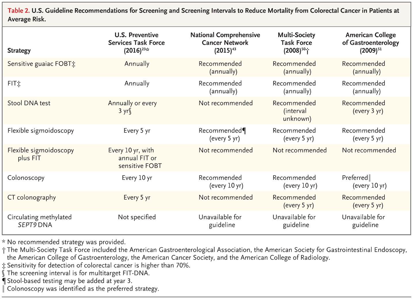 colorectal cancer screening guidelines)