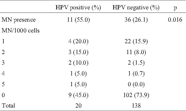 papillomavirus dna