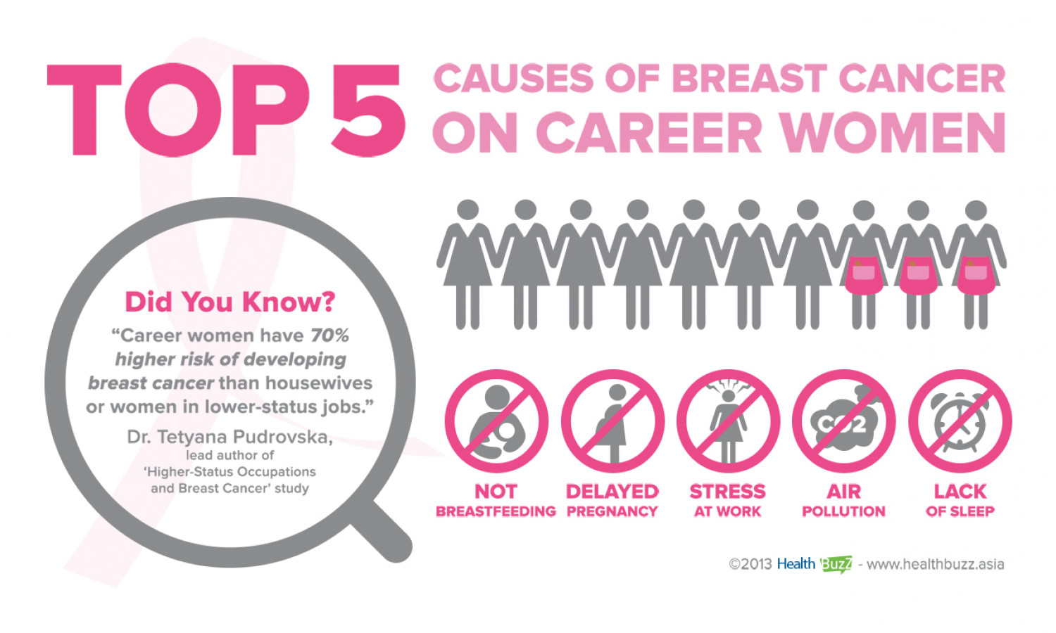 Bigger Breasts, Lack of Exercise Tied to Breast Cancer Mortality