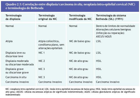 cancer cervical nic 2)