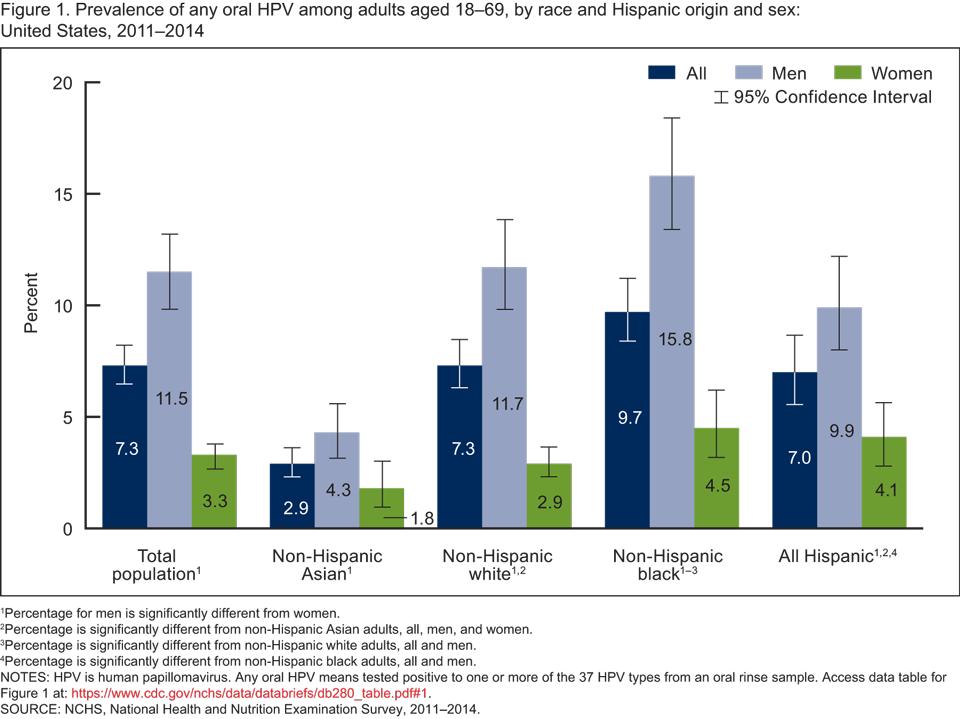 genital hpv statistics)