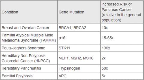 pancreatic cancer brca)