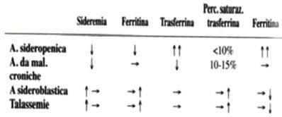 Anemie sideropenica