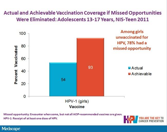 hpv vaccination medscape human papillomavirus skin rash