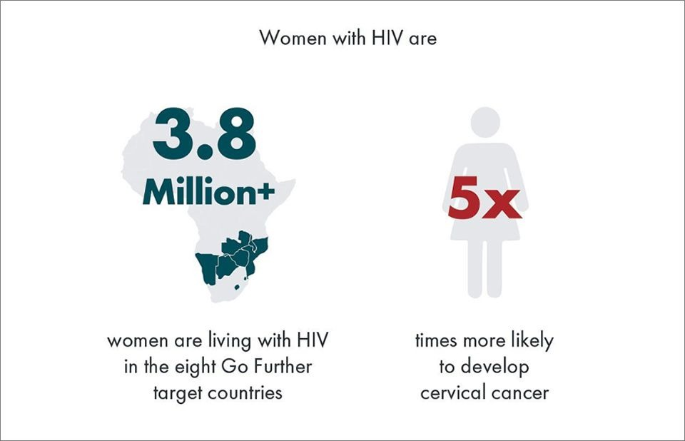 cervical cancer and hiv)