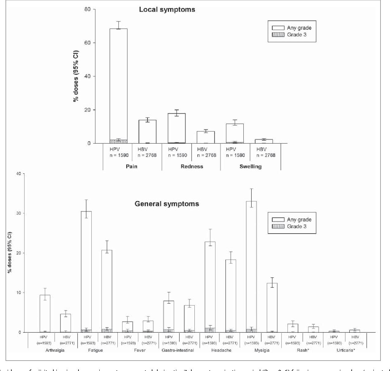 papillomavirus analyse durine)
