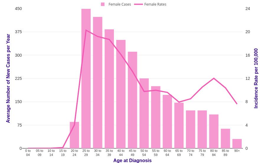 cervical cancer rate)