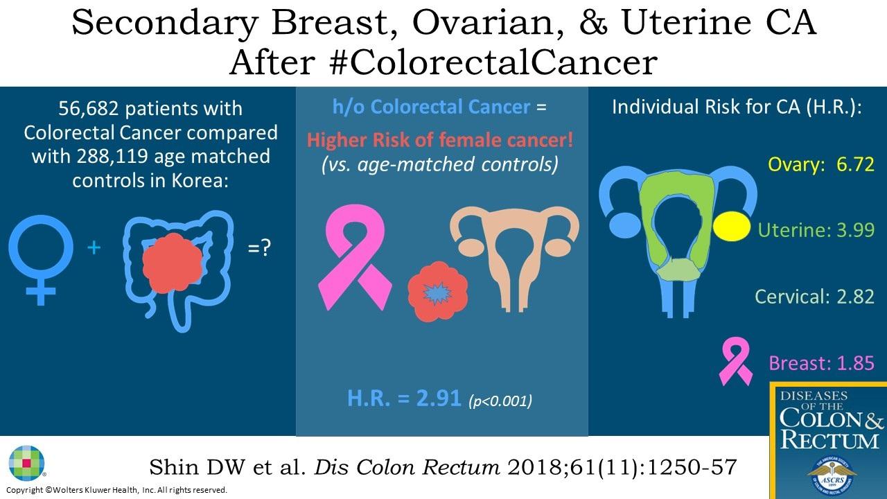 cancer uterine breast)