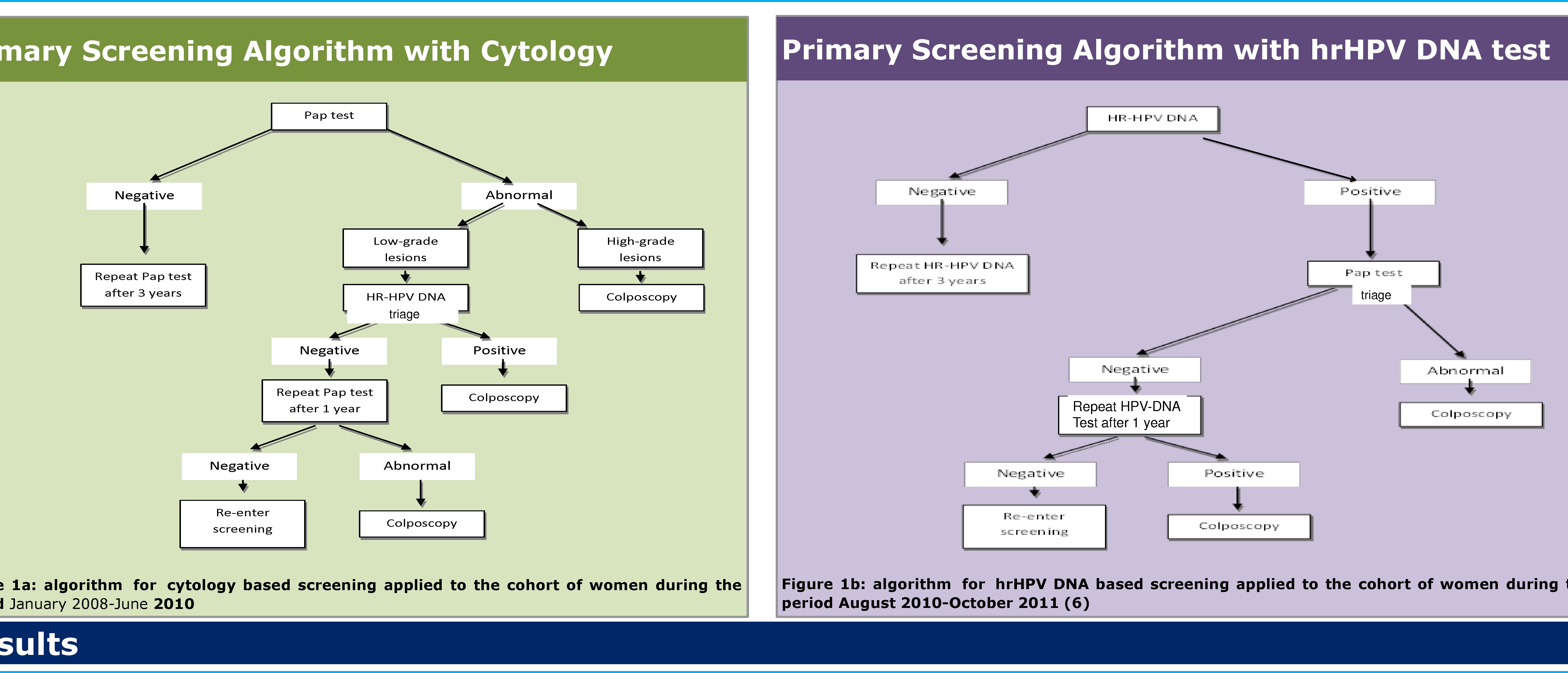 9d. Managementul clinic pentru femeile cu citologie normală și patologică | Eurocytology