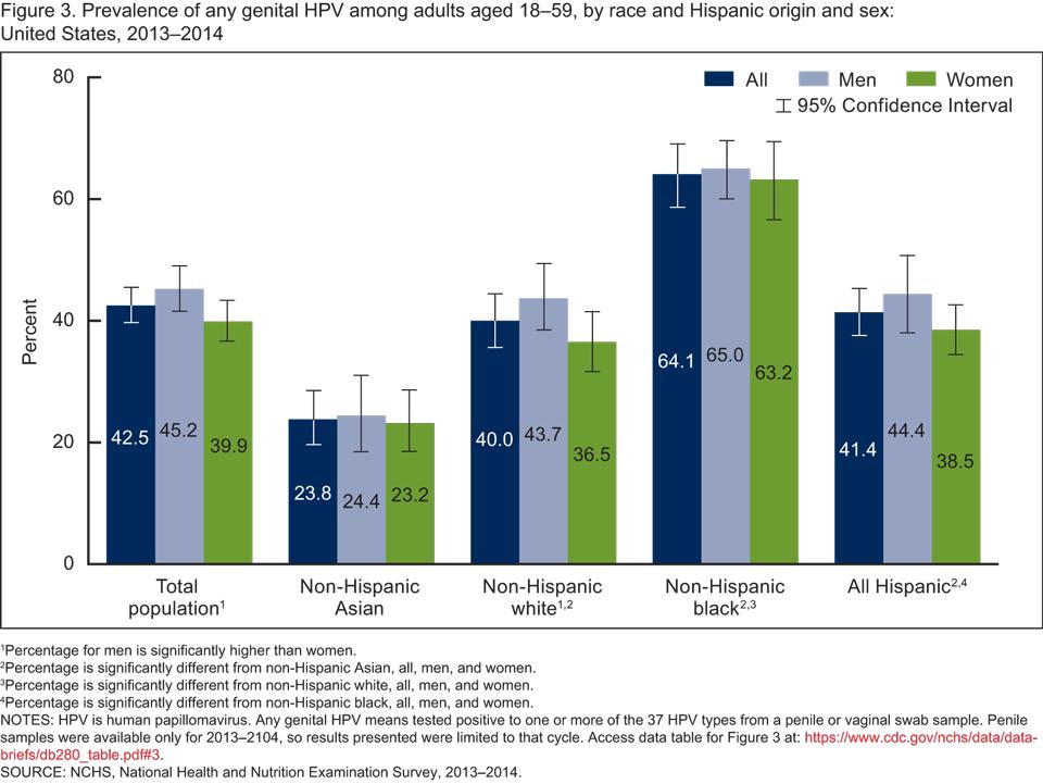 genital hpv statistics hpv warts