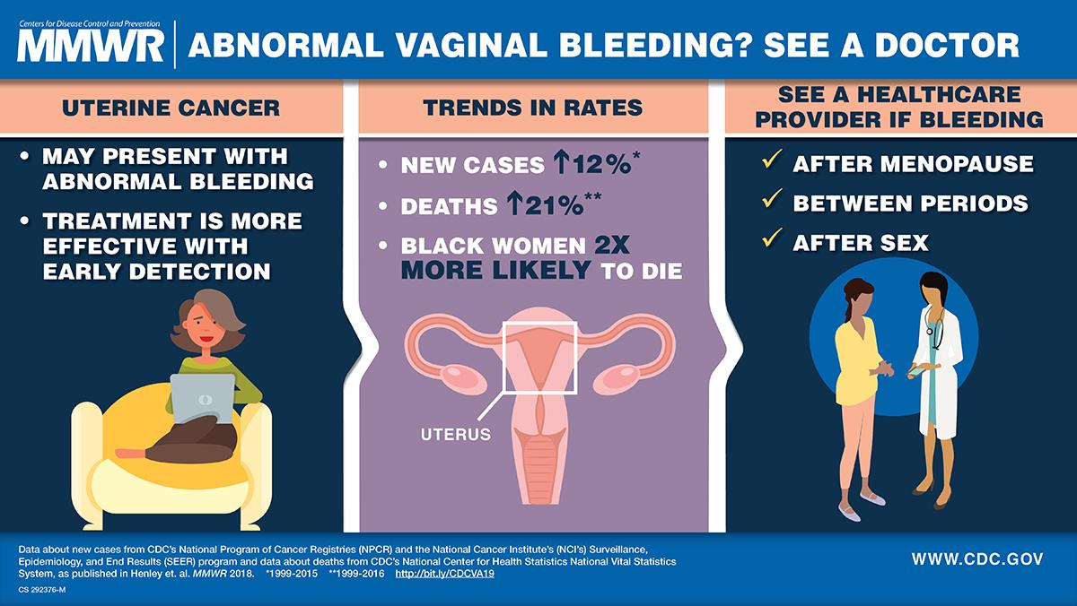 types of uterine cancer)
