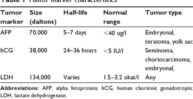 Tumoare germinală testiculară nonseminomatoasă cu prognostic rezervat