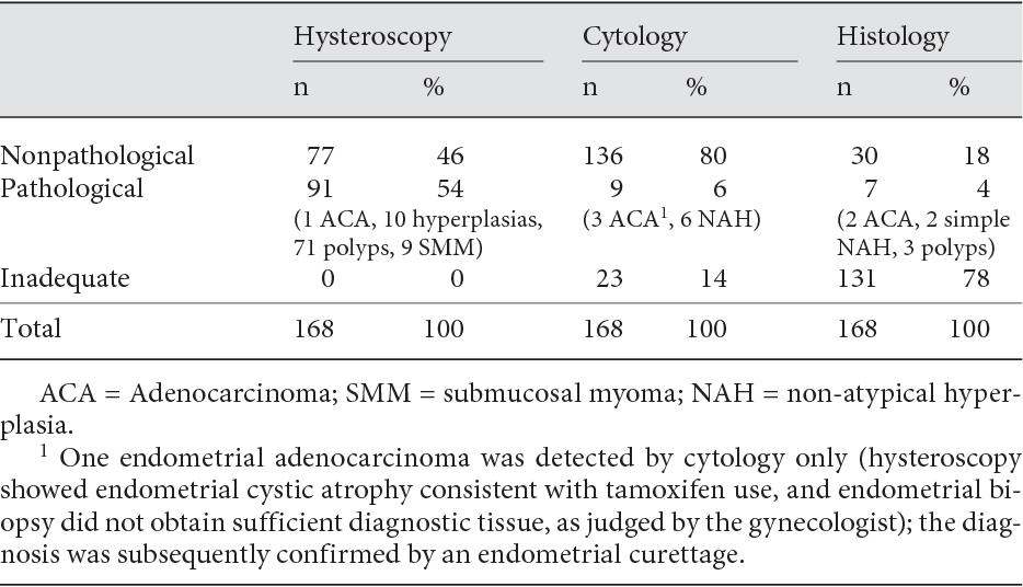 endometrial cancer on tamoxifen