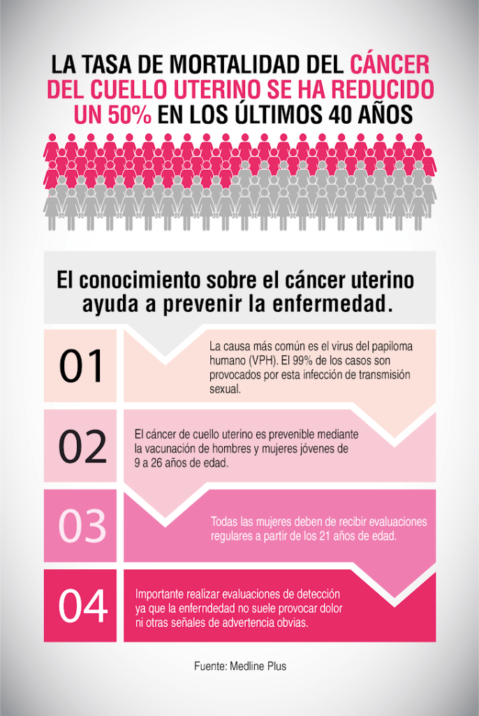 vph y cancer de cuello uterino)