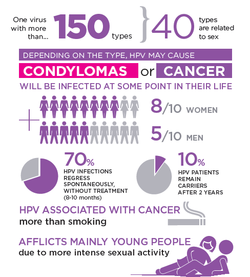 link between hpv and testicular cancer