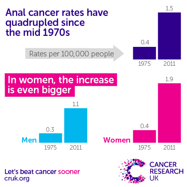 hpv research uk)