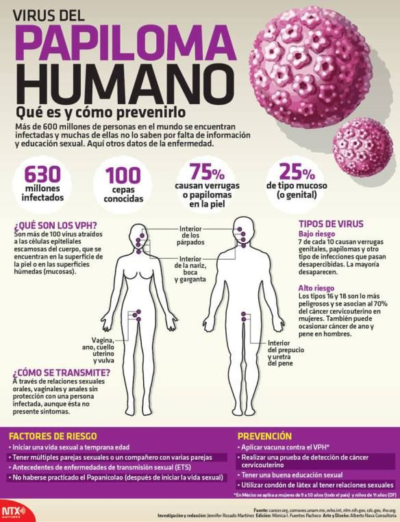 cancer papiloma humano)