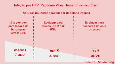 papilloma virus pozitiv)