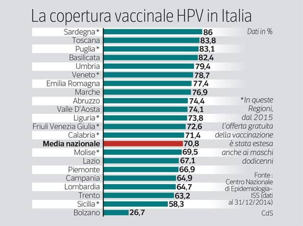 vaccino papilloma virus gratuito lazio)