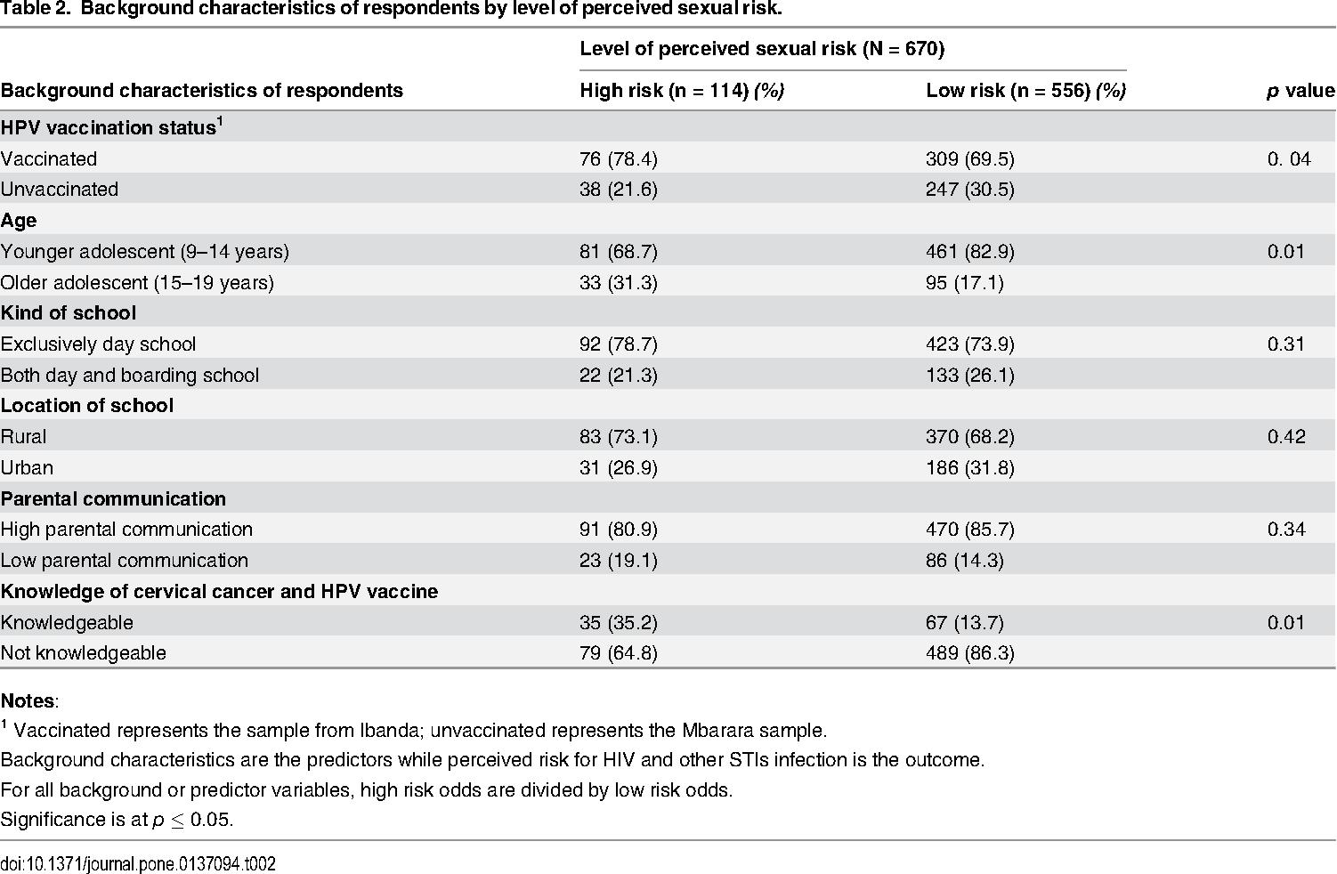 human papillomavirus vaccination and adolescent