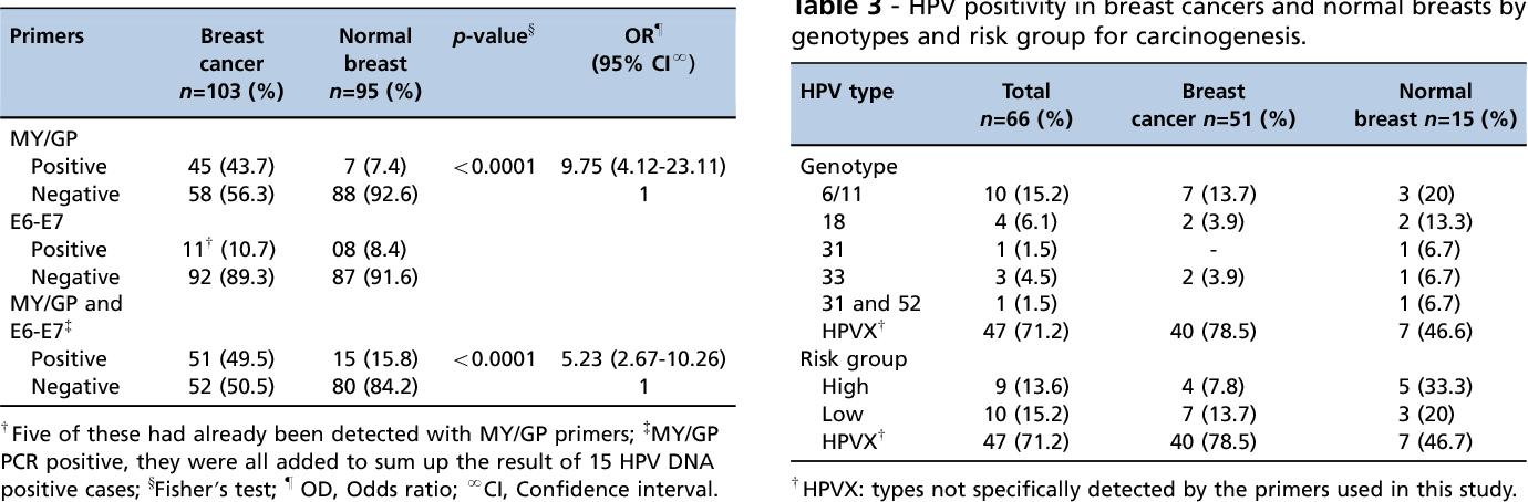 papillomavirus and breast cancer)