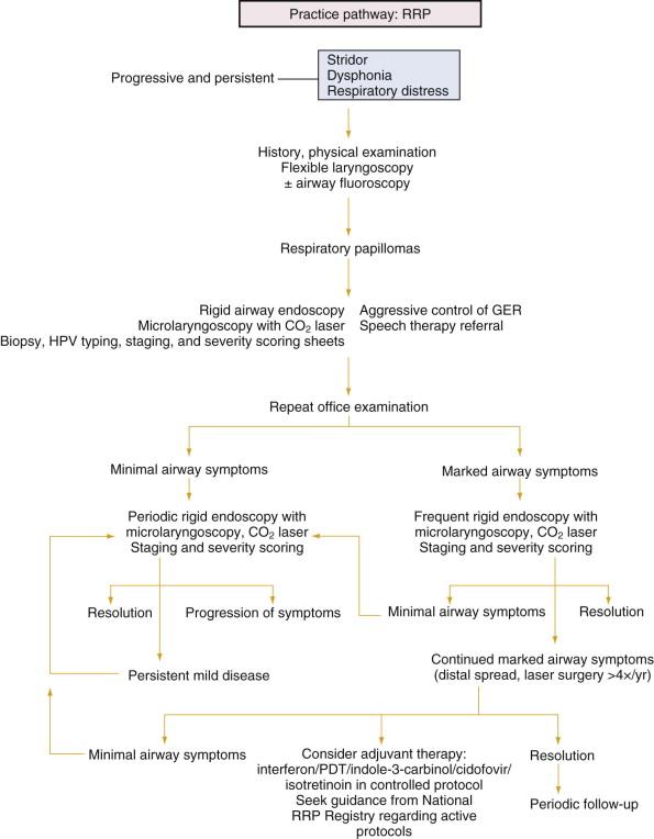 adjuvant therapy for recurrent respiratory papillomatosis papilloma treatment while breastfeeding