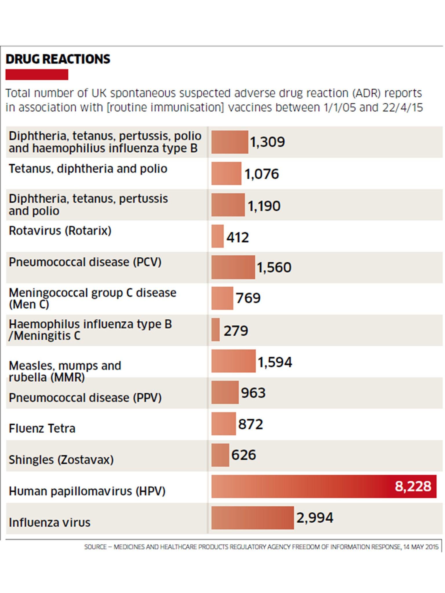 papillomavirus vaccination side effects