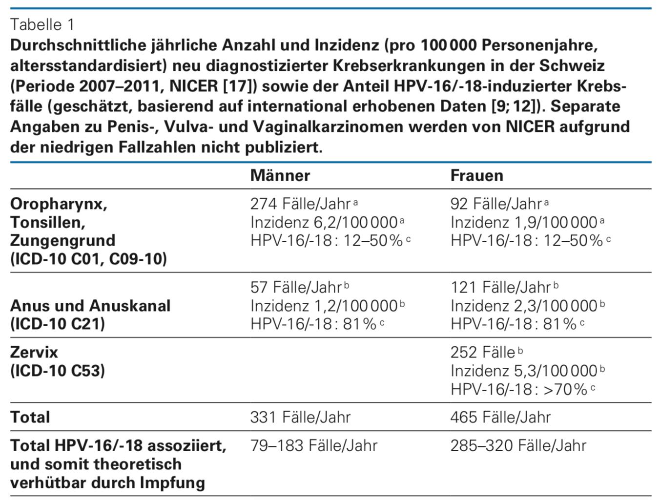 hpv impfung trotz infektion papiloma humano se transmite con condon