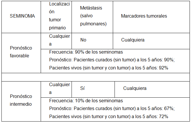 cancer testicular marcadores tumorales)