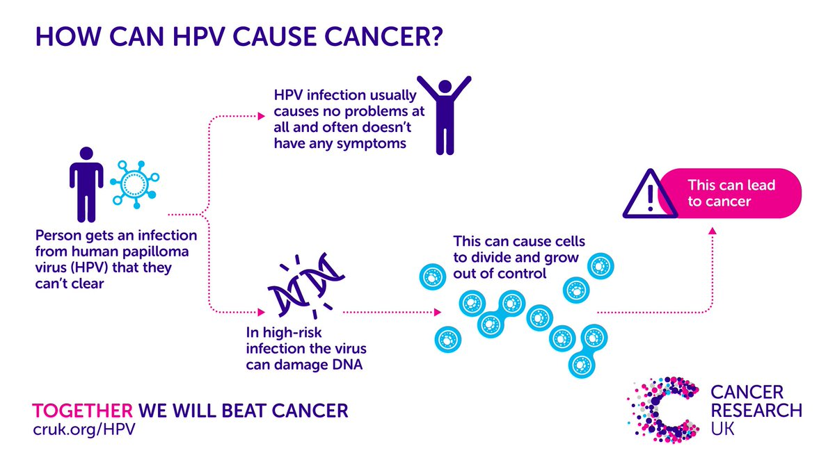 how is hpv cancer caused