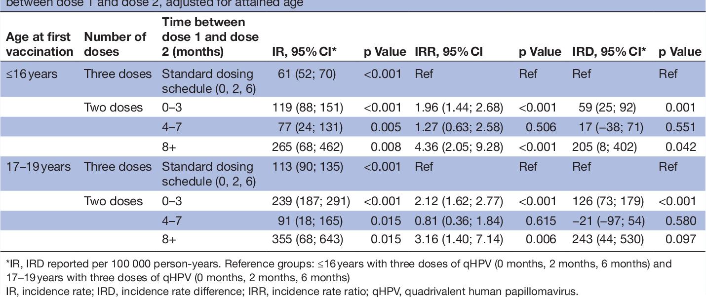 human papillomavirus (hpv) vaccine (3 doses) 2)
