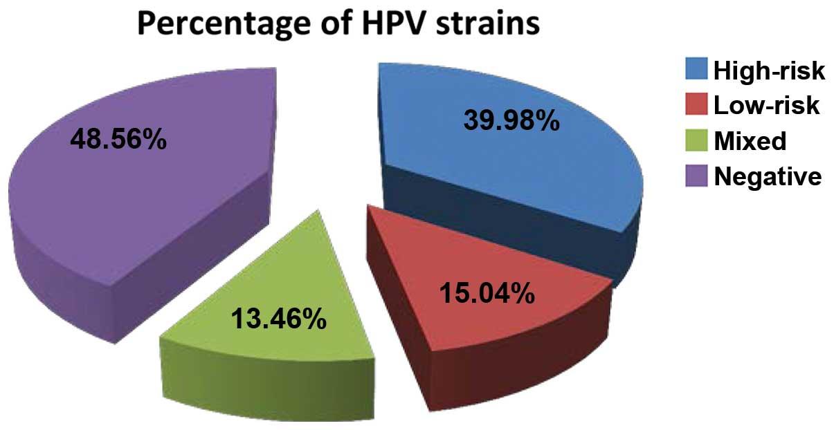 hpv warts percentage)